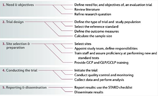 GCP, good clinical practice; GCLP, good clinical laboratory practice; GLP, good laboratory practice; STARD, standards for reporting of diagnostic accuracy. See Section III, 2.13  From Nature Reviews Microbiology 4,S20–S32(1 December 2006) | doi:10.1038/nrmicro1570