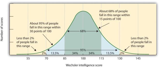 IQ_Dağılımı